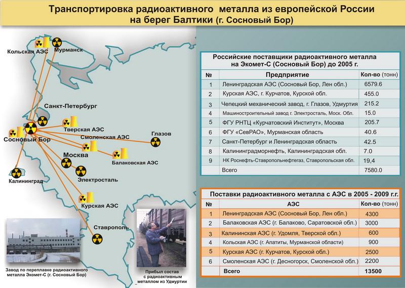 Карта поставки радиоактивного металла из европейской части России на завод Экомет-С