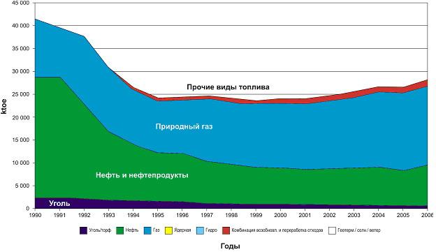 Беларусь потребляет газ